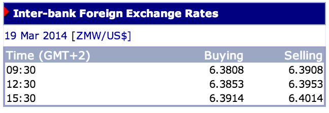 Kwacha bleeds to K6, 400 per US Dollar, Pound K10, 600