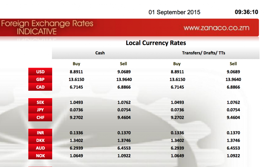 Kwacha Collapses To K9 Per One Usa