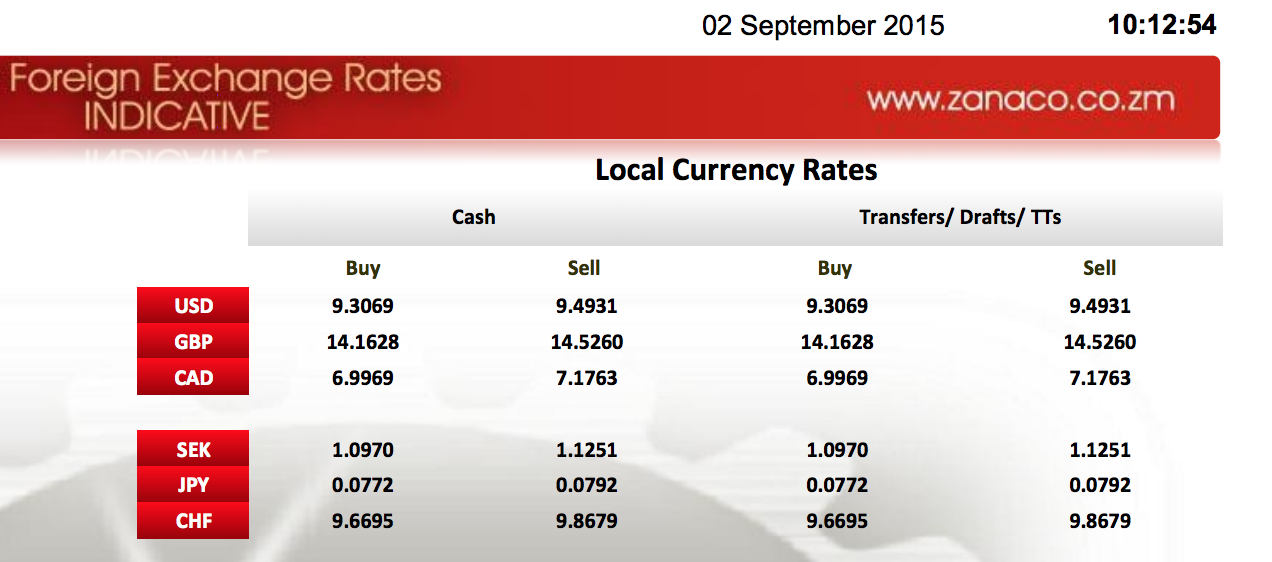 Within a day, Zambian Kwacha depreciates 4 points to K9.4 per Dollar