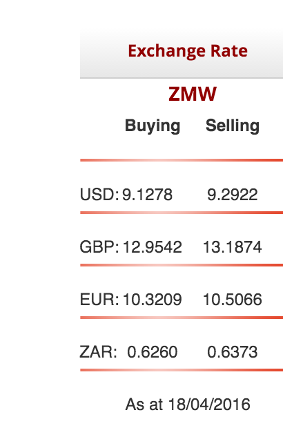 Kwacha begins to lose value