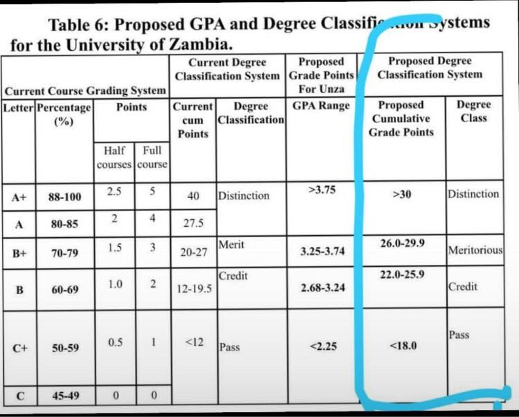 New UNZA degree classification system bad