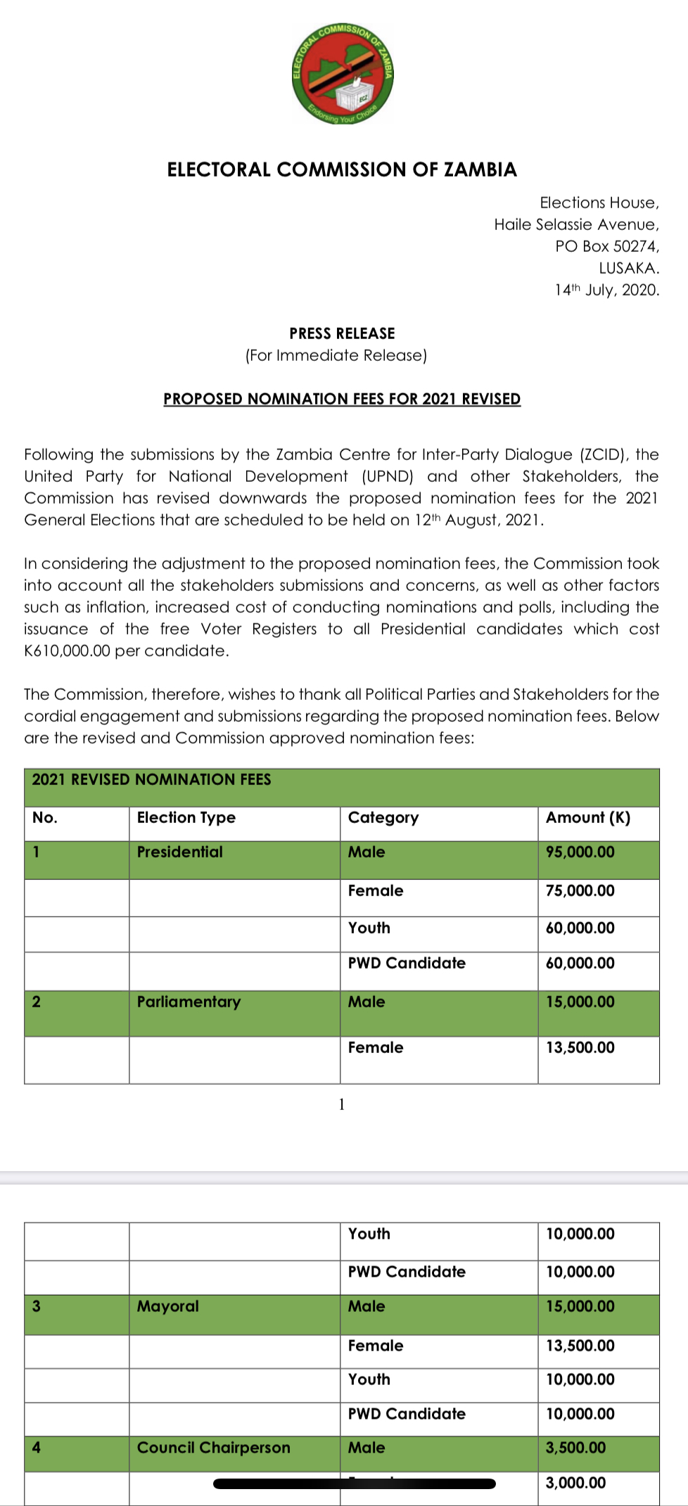 ECZ's revised nomination fees for 2021 elections